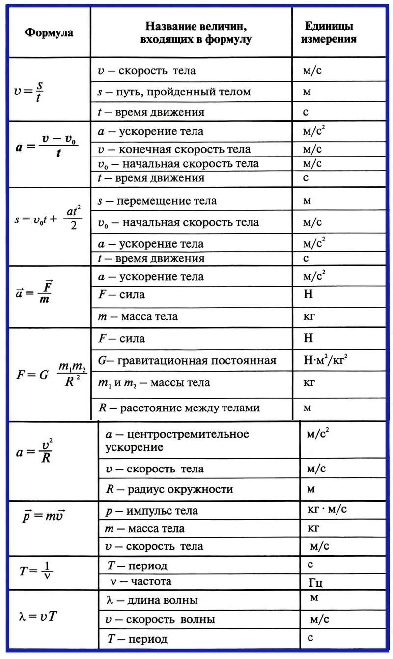 Понятие силы в физике