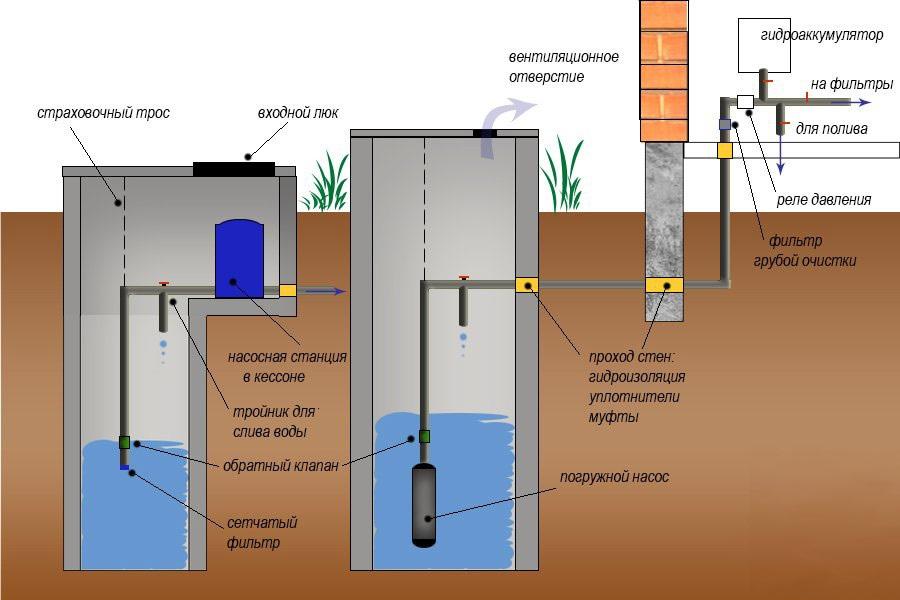 Гидрогеология, или подземные воды планеты - виды и свойства