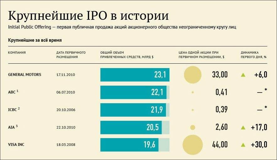 Что такое ipo и зачем это нужно? - новости www.ffin.ua