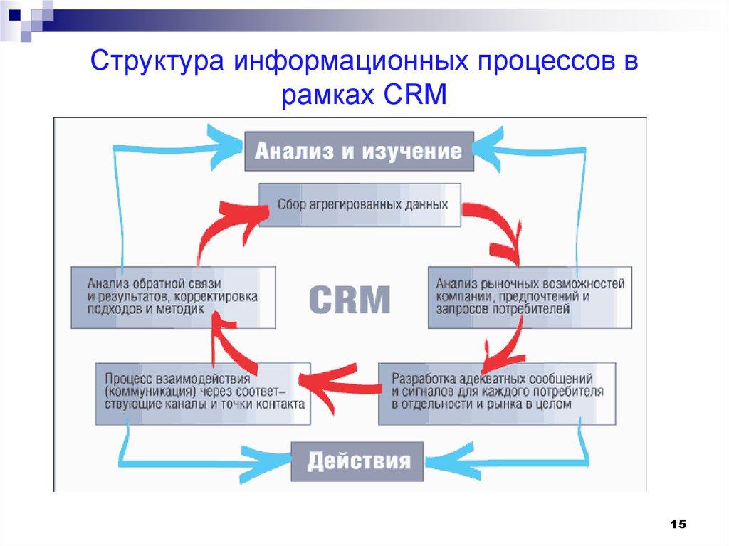 Что такое crm-система: обзор бесплатных и платных crm систем | kadrof.ru