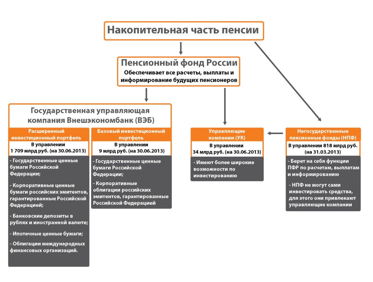 Как формируется накопительная часть пенсии - расчет и увеличение, размещение и управление
