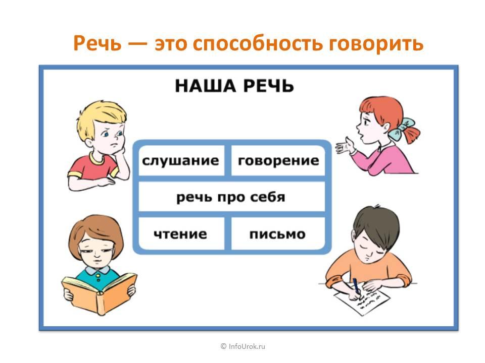 Речь: определение, виды и функции — взаимосвязь языка и речи