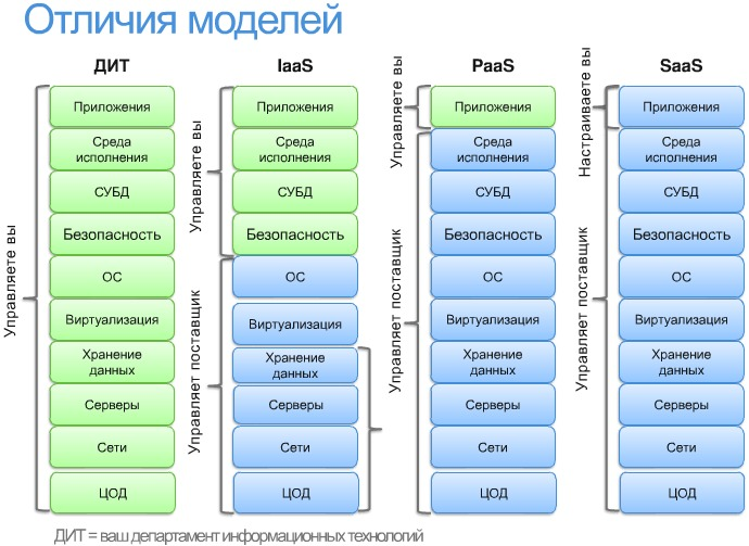 Your own personal saas / хабр