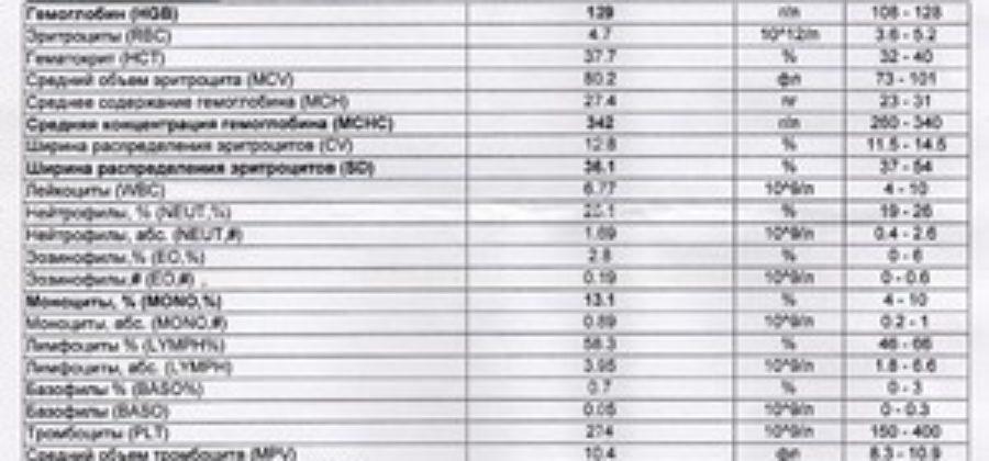 Rdw в анализе крови повышен — причины. какая норма и расшифровка результата