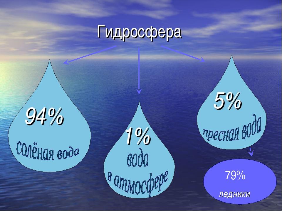 Что такое гидросфера? - other