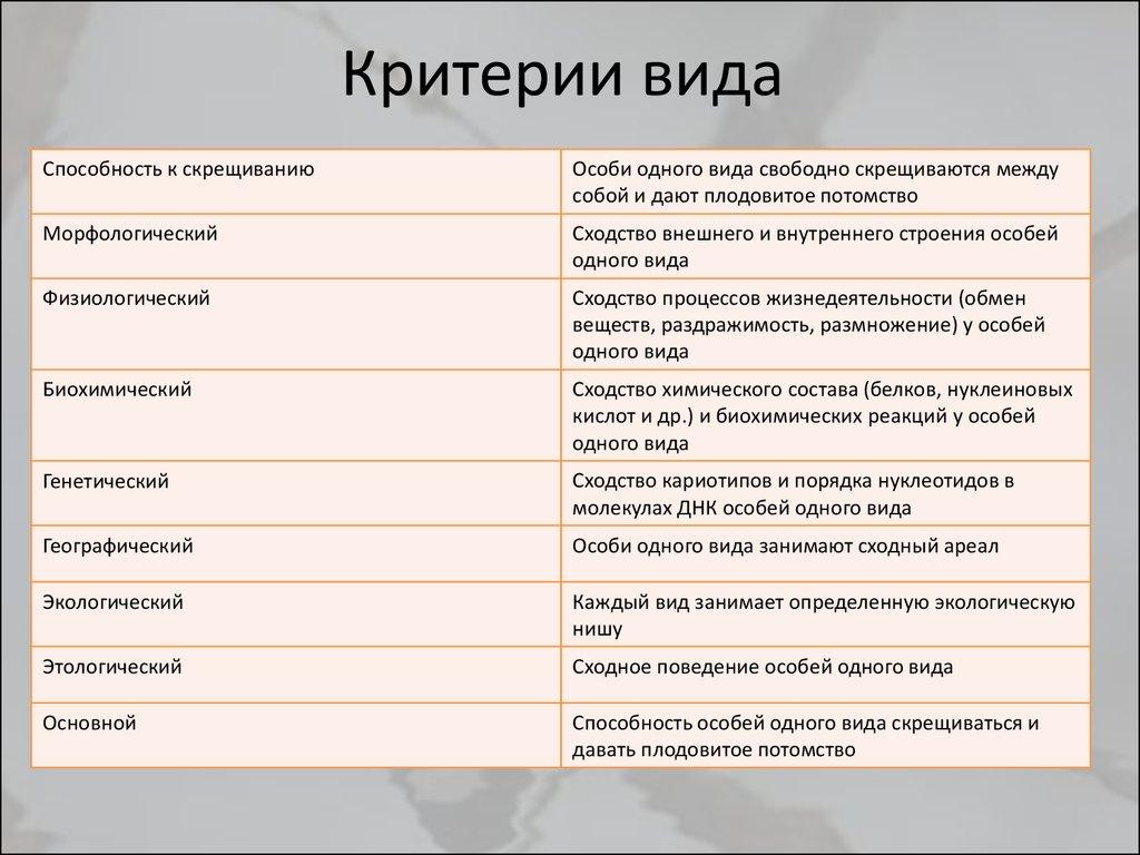 Основные критерии вида: примеры