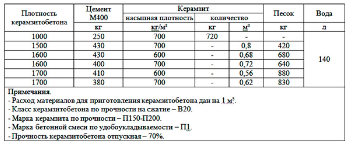 Особенности строительного керамзита