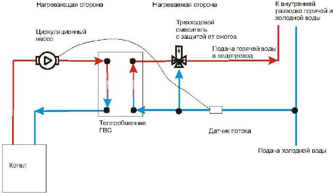 Теплообменник для газового котла – виды, характеристики