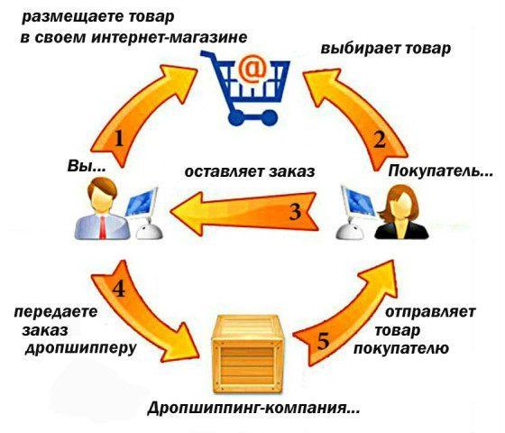Что такое дропшиппинг. ищем поставщиков для интернет-магазинов в китае и россии