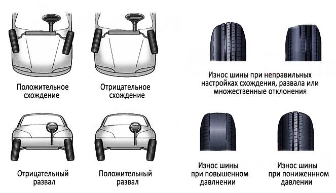 Развал-схождение: какой бывает, типы углов колес, советы автомобилистам