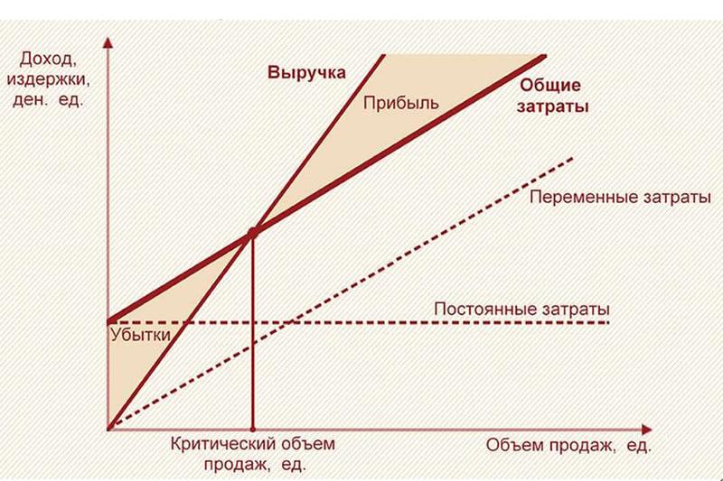 Постоянные и переменные расходы предприятия