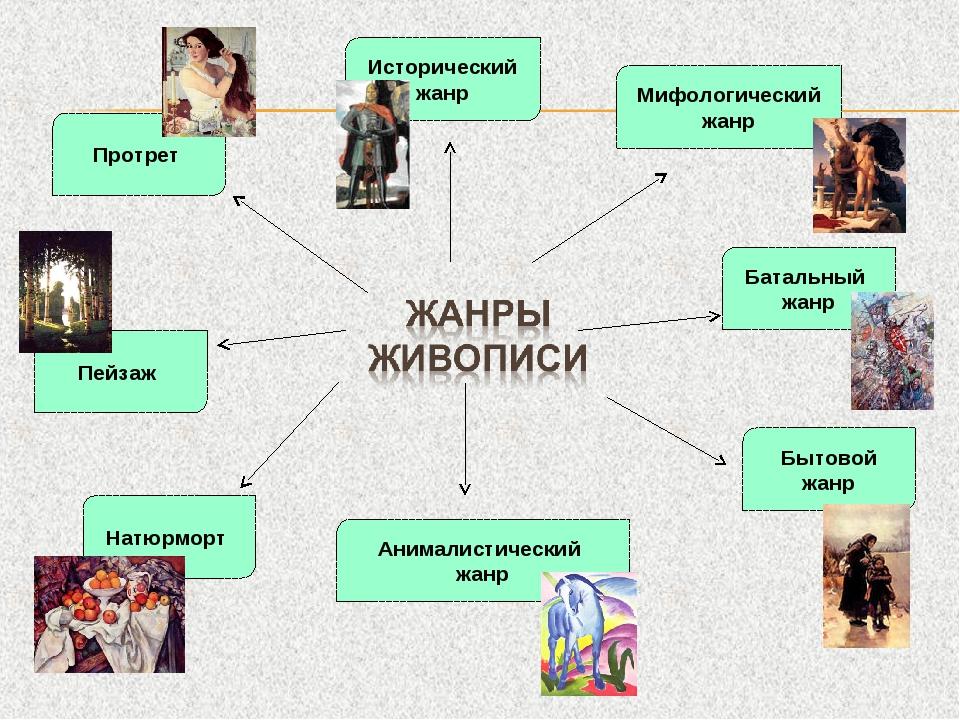 Что такое жанр в литературе: как его определить в произведении - примеры | tvercult.ru