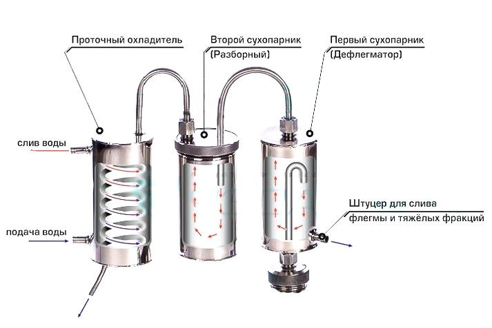 Блог дорофеева павлачто такое бражная колонна: гоним 90-то градусный самогон что такое бражная колонна: гоним 90-то градусный самогон