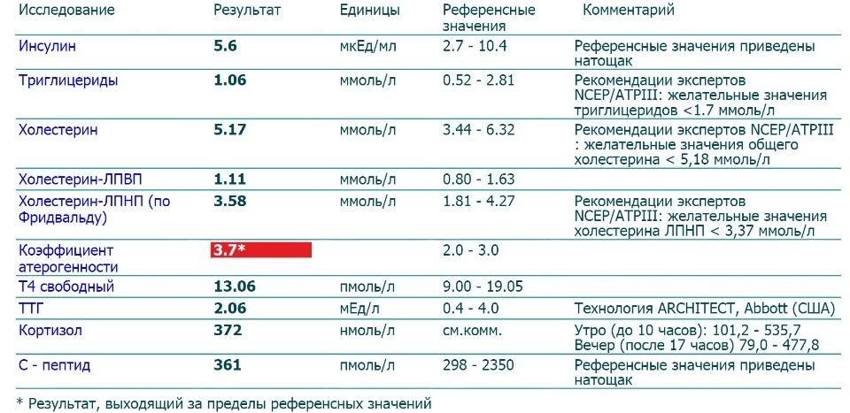 Пептиды в бодибилдинге — sportwiki энциклопедия