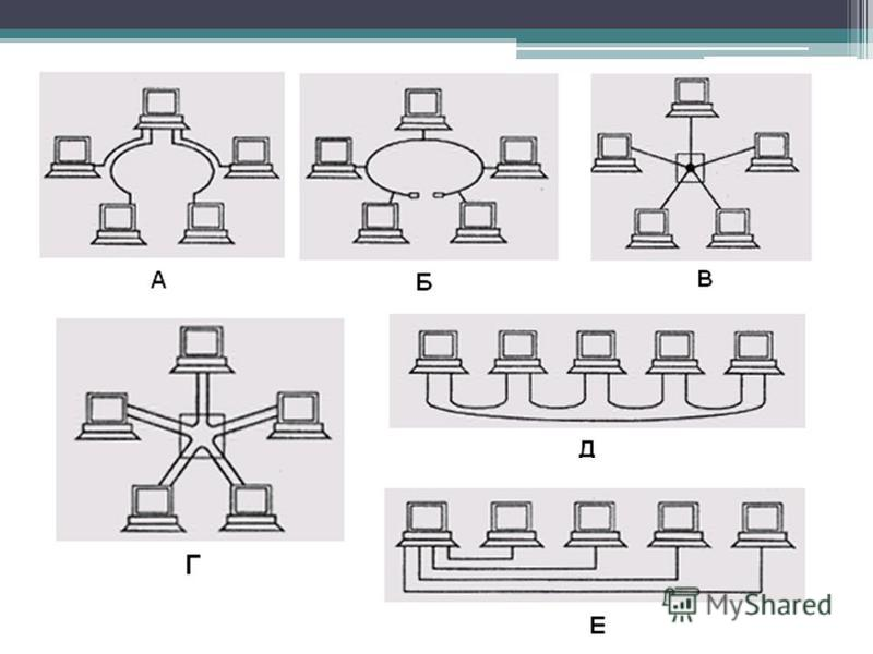 Сетевая топология