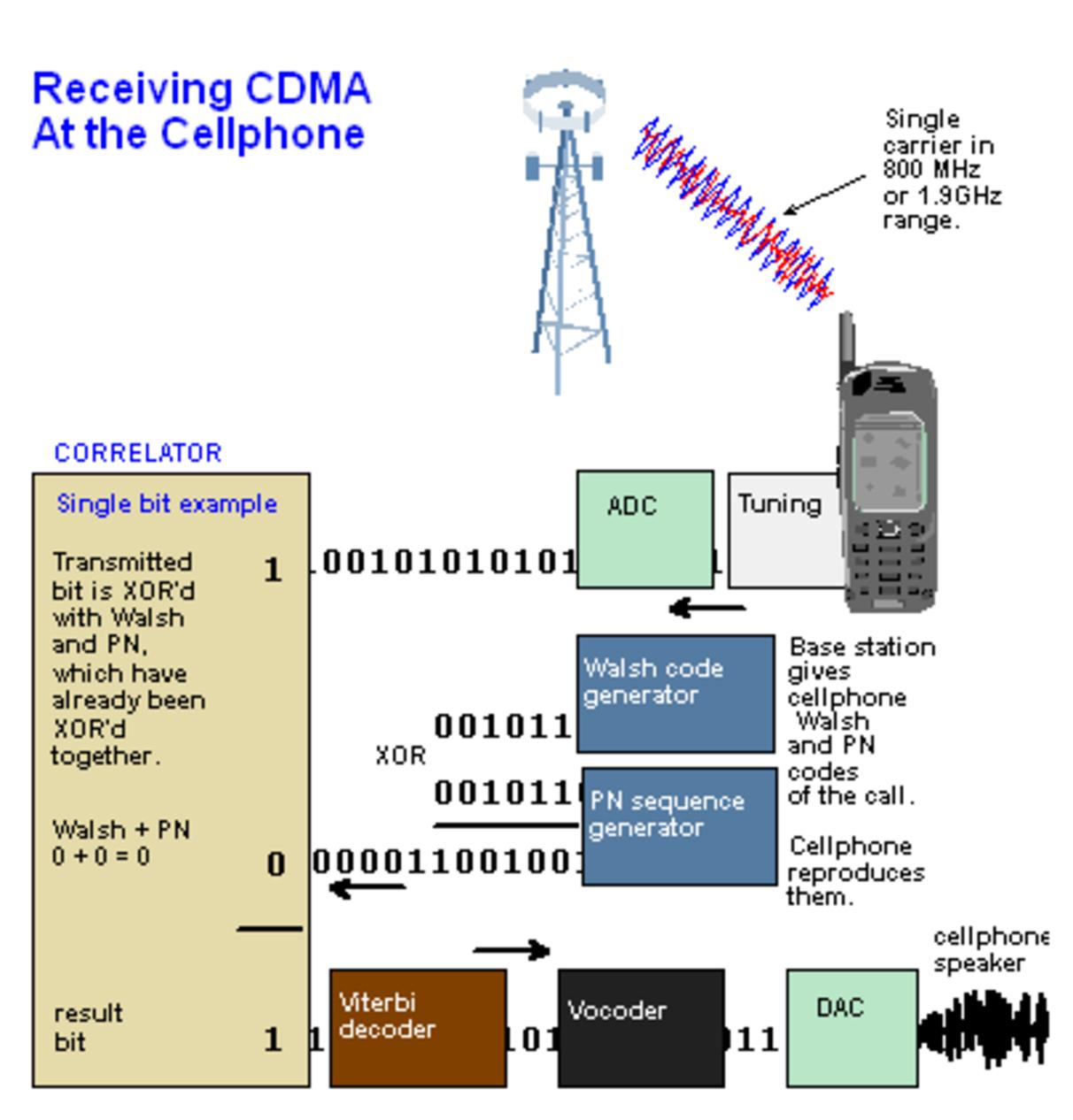 Чем отличается gsm от cdma