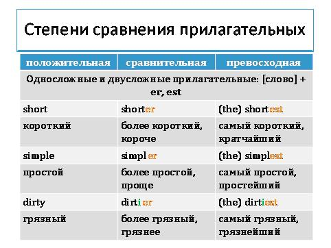 Исключения в степени сравнения прилагательных в английском языке: правила и таблицы