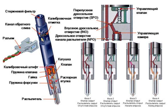 Топливные форсунки двигателя: устройство и обслуживание, промывка