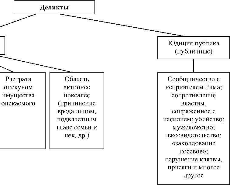 Деликт — википедия с видео // wiki 2