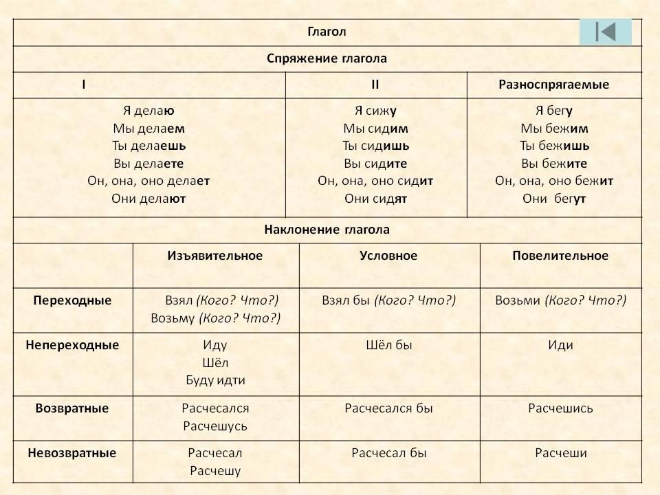 Глагол — википедия с видео // wiki 2