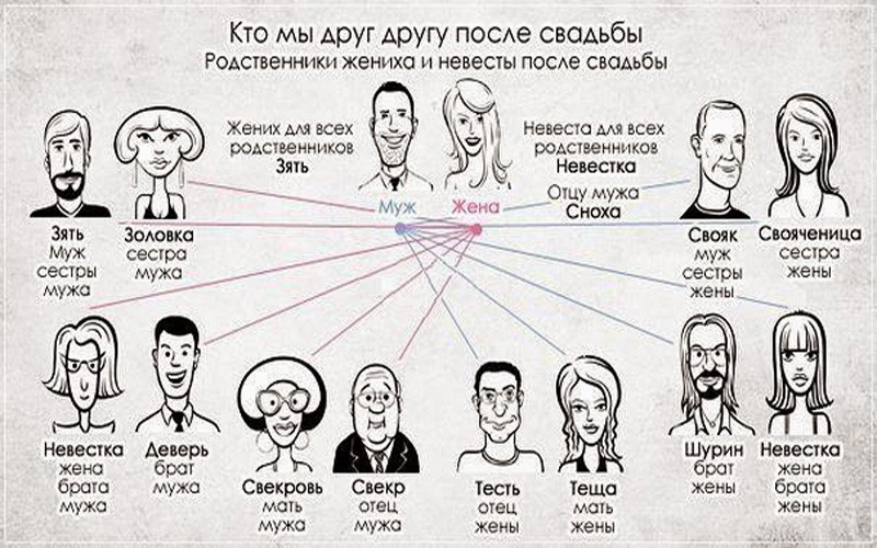 Кириллица  | супруга и жена: в чем разница