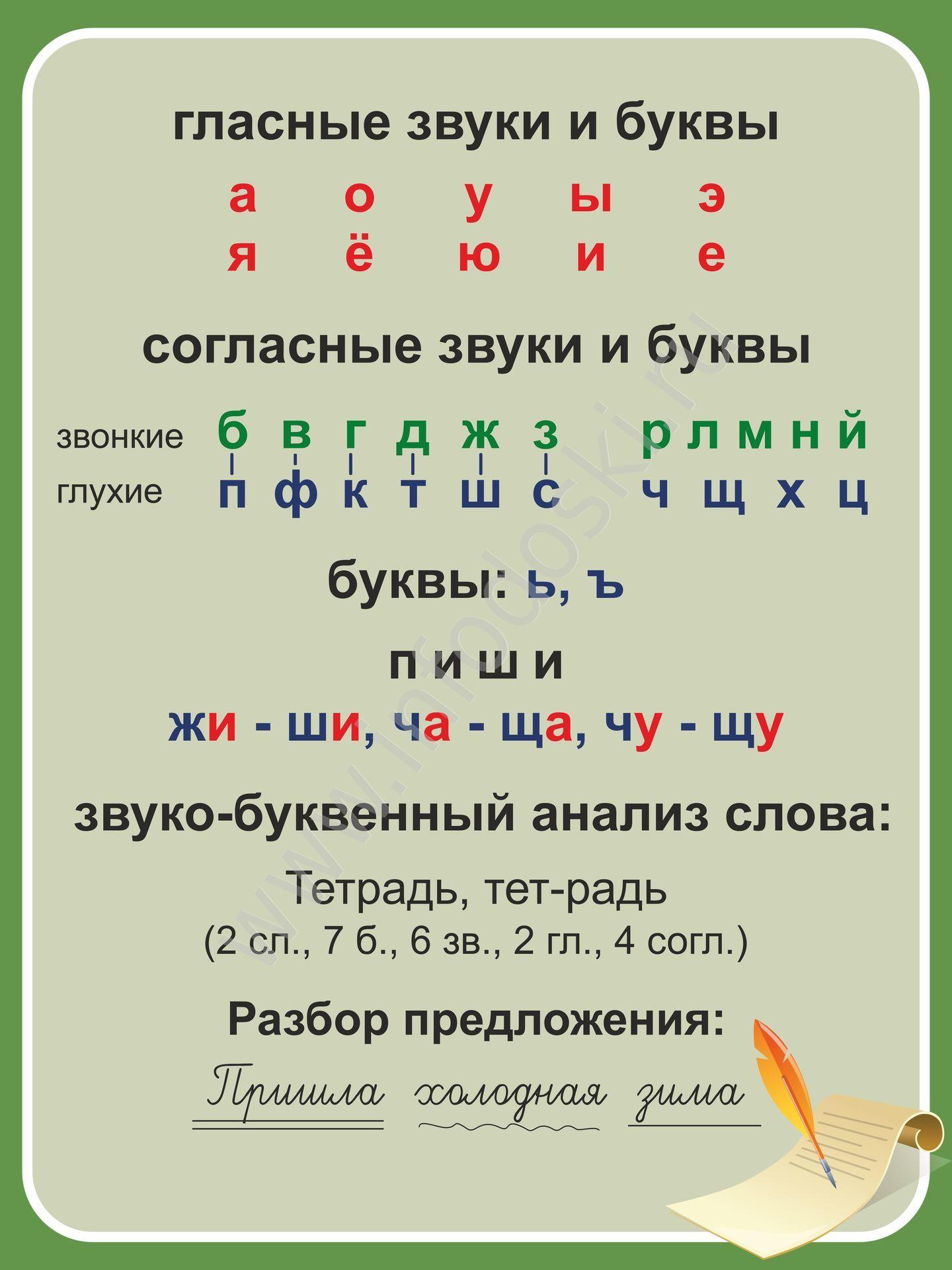 Согласные буквы и согласные звуки в русском языке