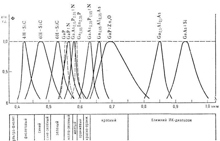 Рекомбинация носителей заряда в полупроводниках. реальная физика. глоссарий по физике
