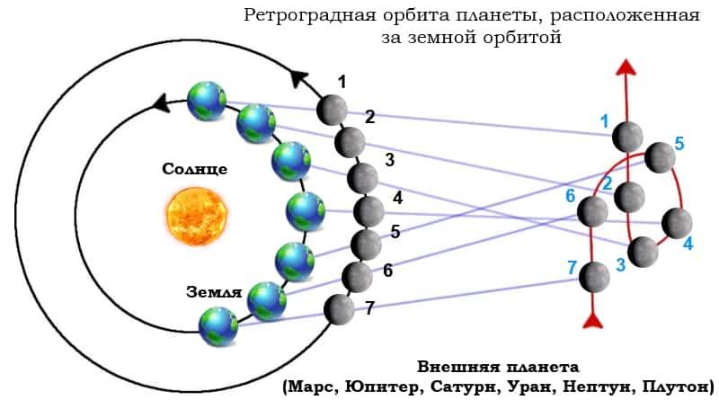 Как на нас влияют ретроградные планеты. рассказывают астрологи   astro7