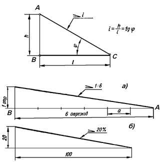 Как найти образующую конуса обычного и усеченного. формулы