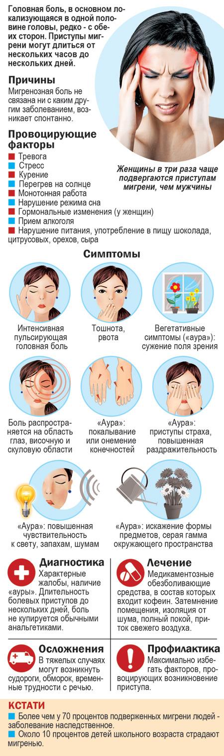 Что такое мигрень: симптомы, лечение и профилактика