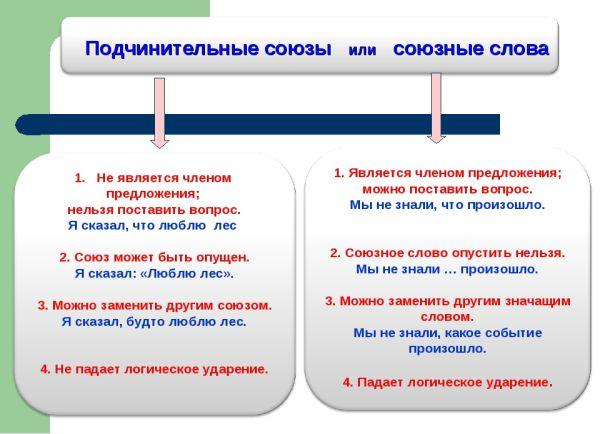 Сложные союзные предложения, примеры с союхными словами