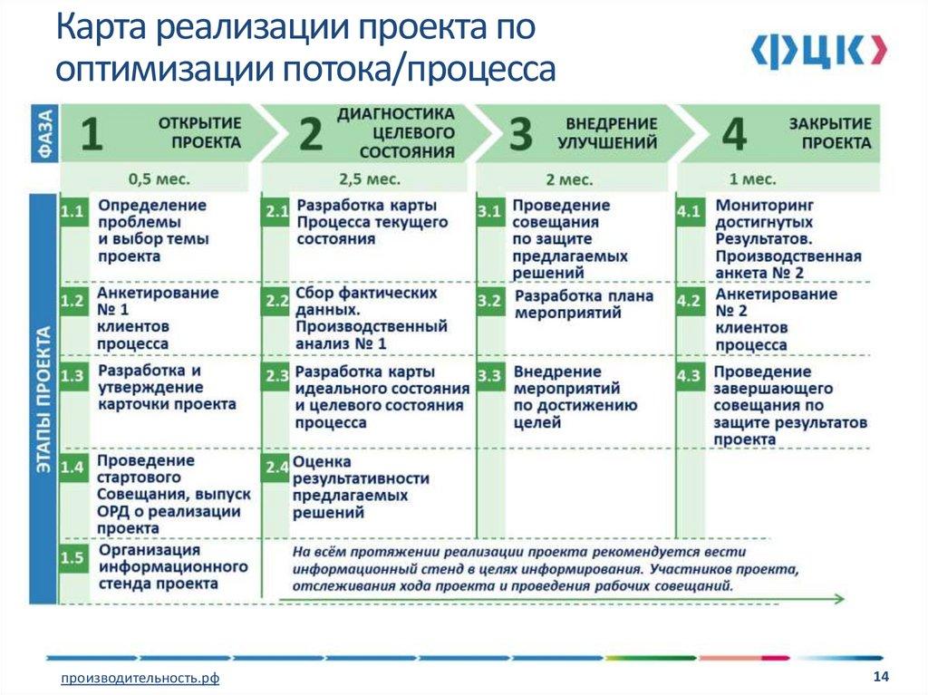 Дорожная карта проекта или roadmap проекта