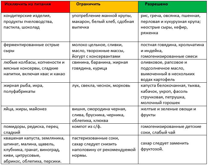 Мочекислый диатез: симптомы, лечение, диета у женщин и детей