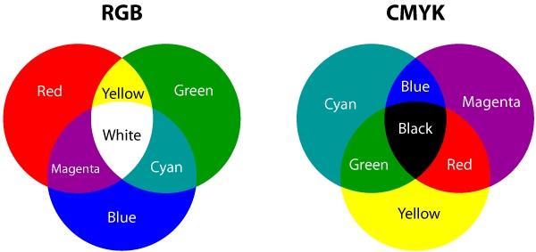 Цветовая модель hsb: рекомендации из первых уст - deadsign