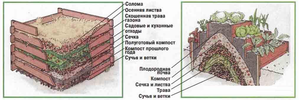 Компостер (45 фото): что такое садовый компостный ящик? выбор пластикового контейнера для дачи, для чего нужен