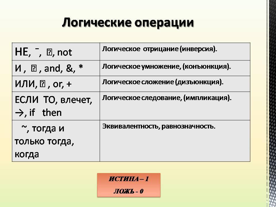 Логические операции: дизъюнкция, конъюнкция, отрицание, импликация, эквивалентность.
