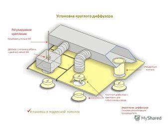 Что такое анемостат и для чего он нужен в вентиляции