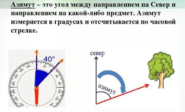 Мэмс акселерометры, магнитометры и углы ориентации / хабр