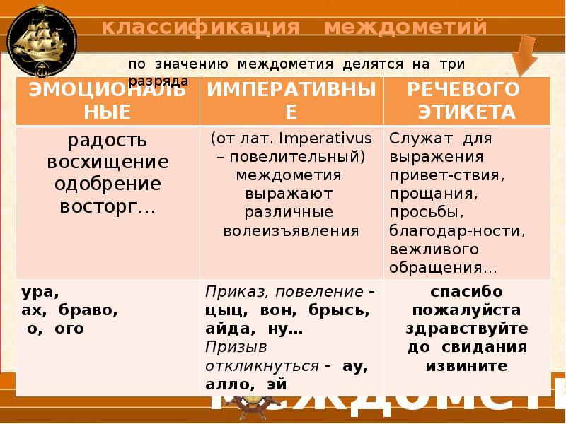 Что такое междометие в русском языке. примеры междометий