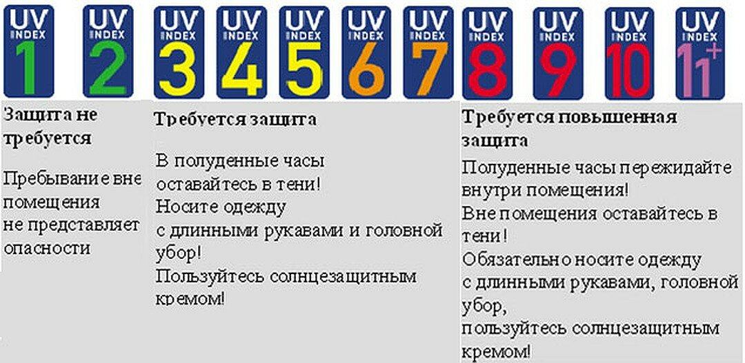Uvi.terrameteo.ru ::: солнечный ультрафиолетовый индекс (описание)