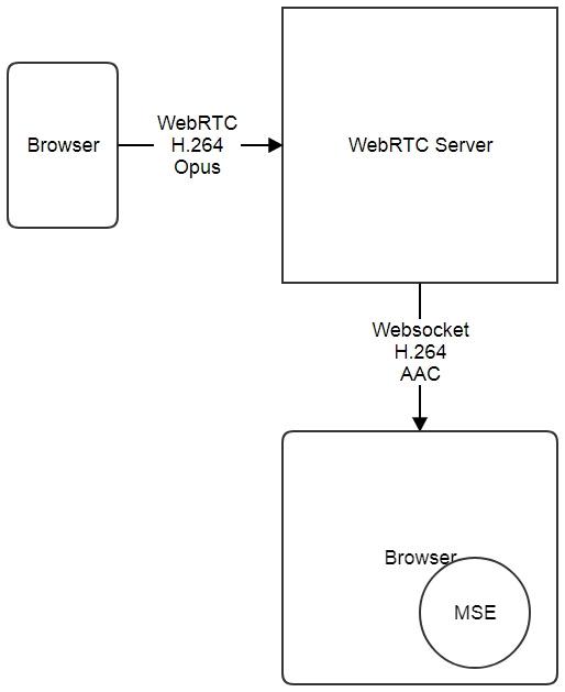 Индикатор качества канала серверного webrtc через tcp / блог компании flashphoner / хабр