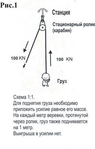 Как работает полиспаст. полиспасты