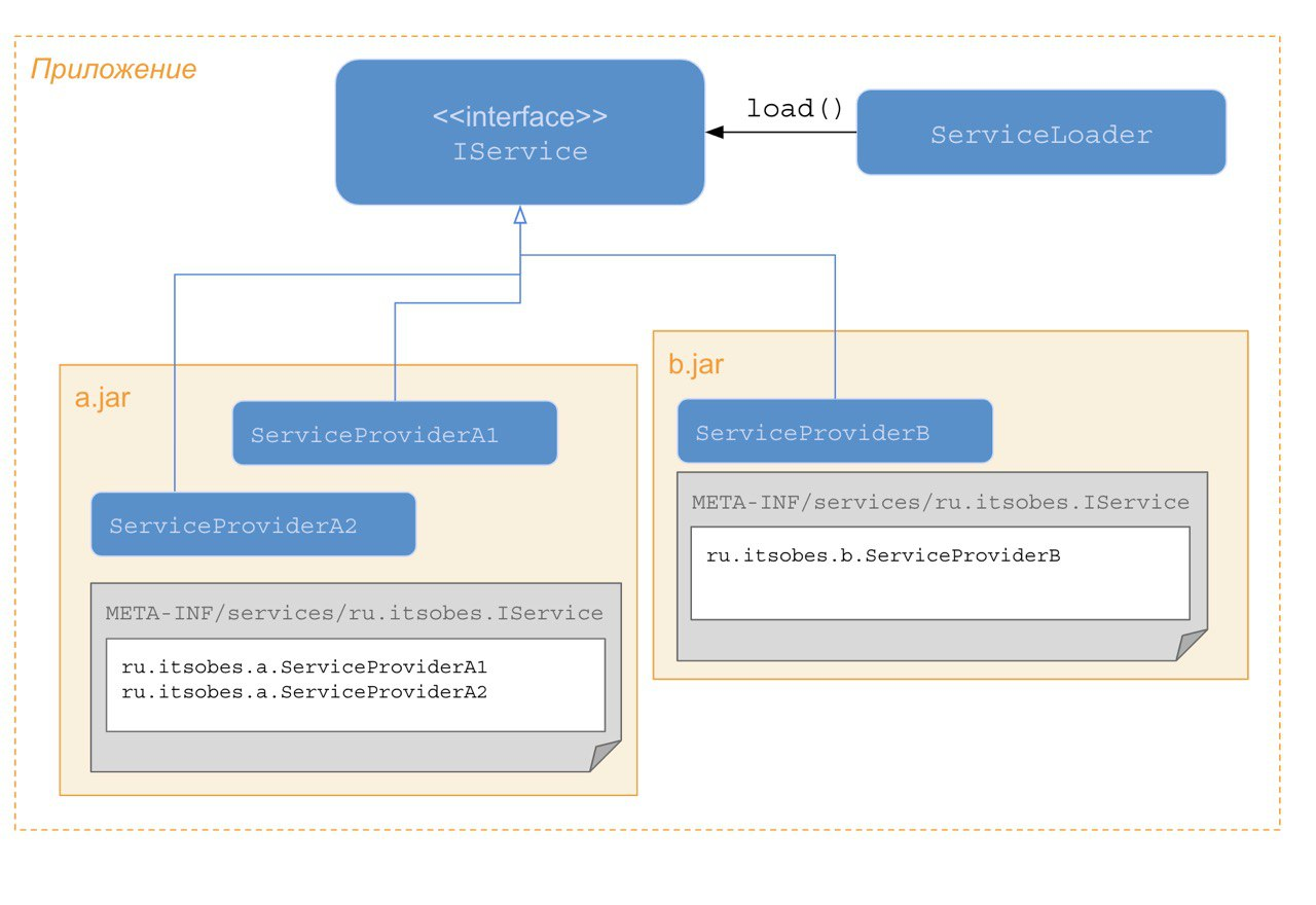 Процессы и потоки in-depth. обзор различных потоковых моделей