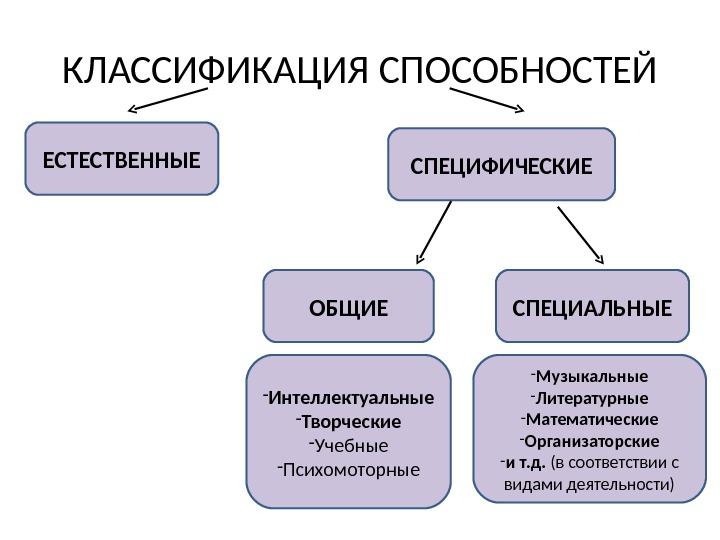 Способности — википедия с видео // wiki 2