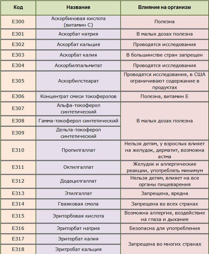 Антиоксиданты – что это такое? действие антиоксидантов, содержащихся в пищевых продуктах и таблетках | gastrogid.ru