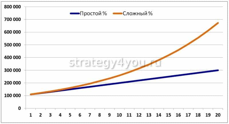 Капитализация процентов (сложные проценты) и формула расчета