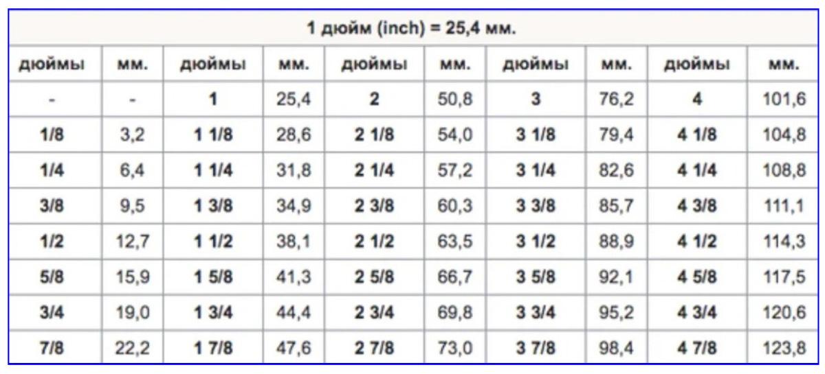 Перевод дюймов в см и мм, сантиметров в дюймы, таблицы, приложения, формулы
