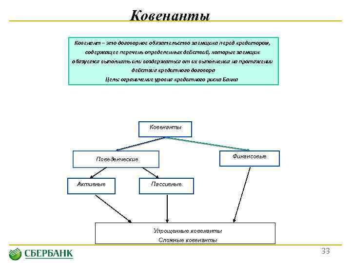 Финансовые ковенанты как механизм мониторинга заемщика