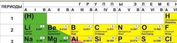 Химические элементы. периодическая система химических элементов д.и. менделеева.
