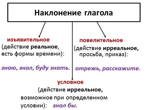 Наклонение глагола: повелительное, изъявительное, условное